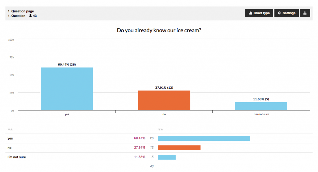 See the results of a question of your survey
