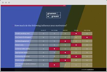 Employee Motivation Survey Template